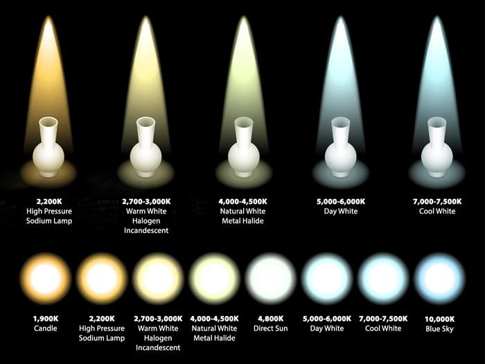 kelvin_color_temperature_of_light_sources - LED Pros